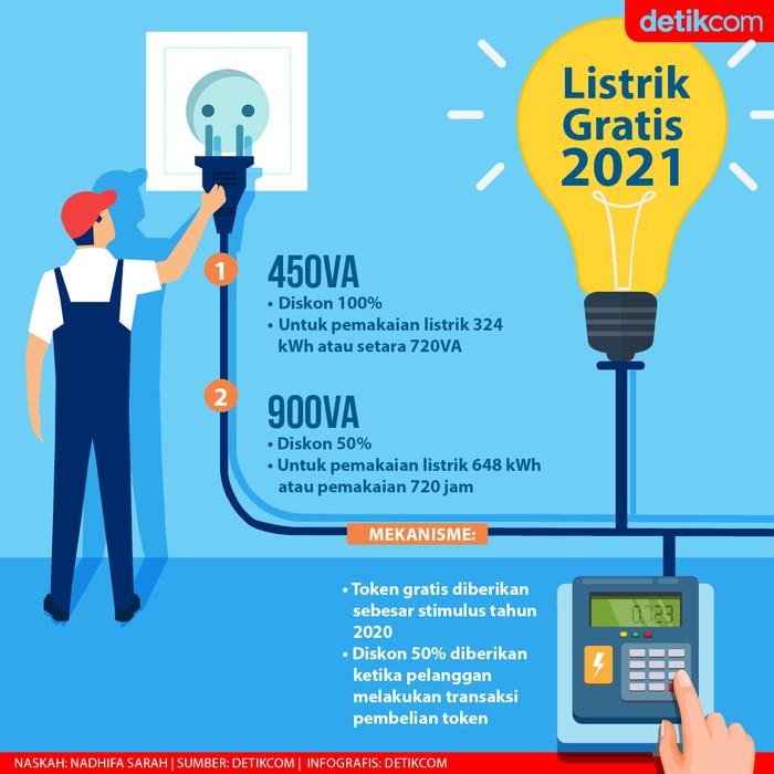Diskon Listrik 2021