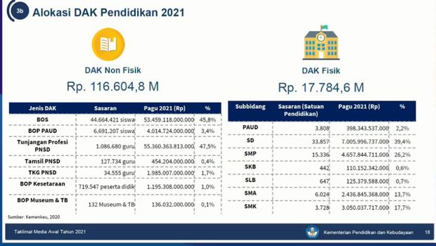 Alokasi DAK non fisik dan DAK fisik 2021.