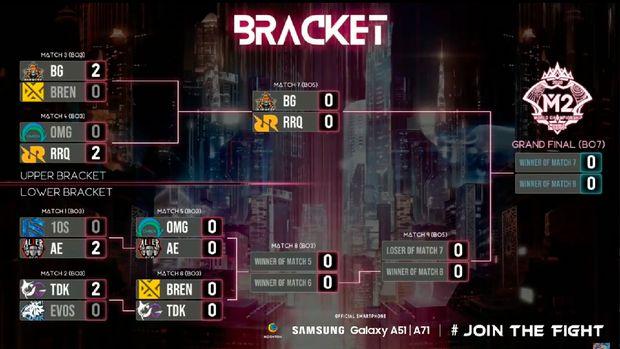 M2 Mobile Legends World Championship 2021
