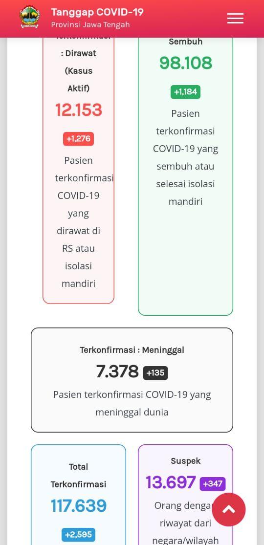 Update Corona di Jateng 22 Januari 2021:12.153 kasus aktif atau pasien yang masih dirawat, 98.108 pasien sembuh, dan 7.378 meninggal dunia.