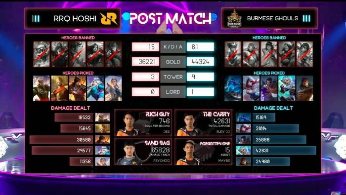 M2 Mobile Legends World Championship 2021. RRQ Hoshi kalah melawan Burmese Ghouls
