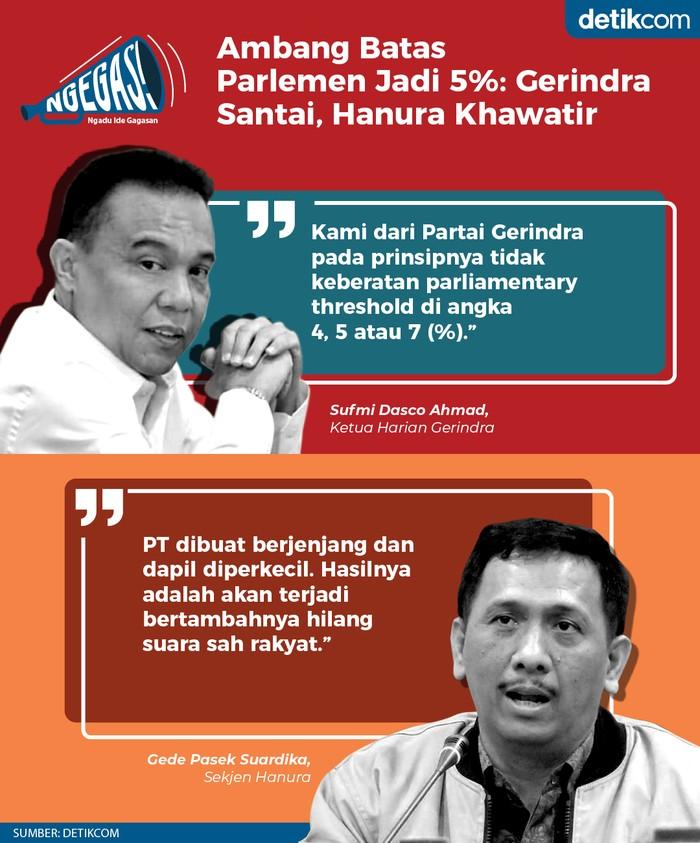 Ambang Batas Parlemen Jadi 5%: Gerindra Santai, Hanura Khawatir (Tim Infografis Detikcom)