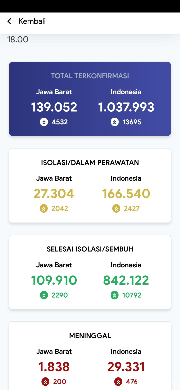 Data Pikobar Jabar 28 Januari 2021