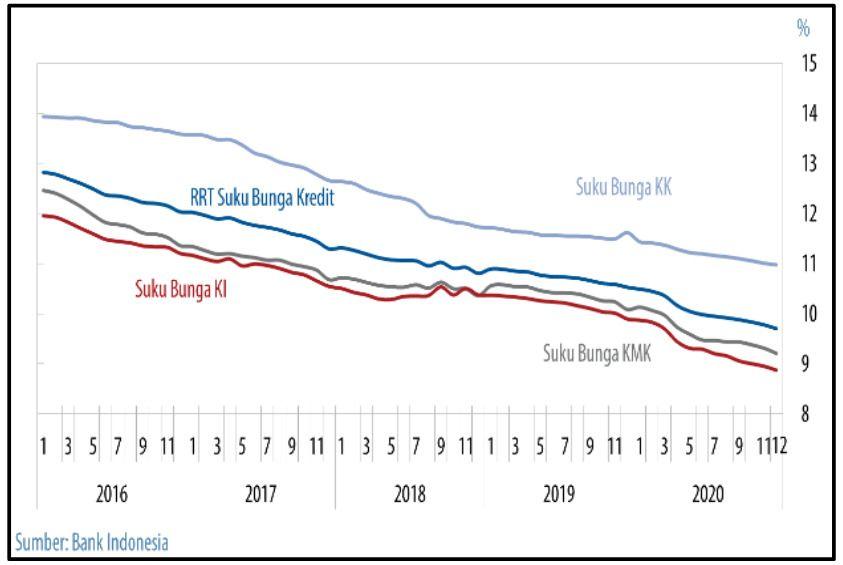 Grafik Penurunan Suku Bunga Perbankan (BI)