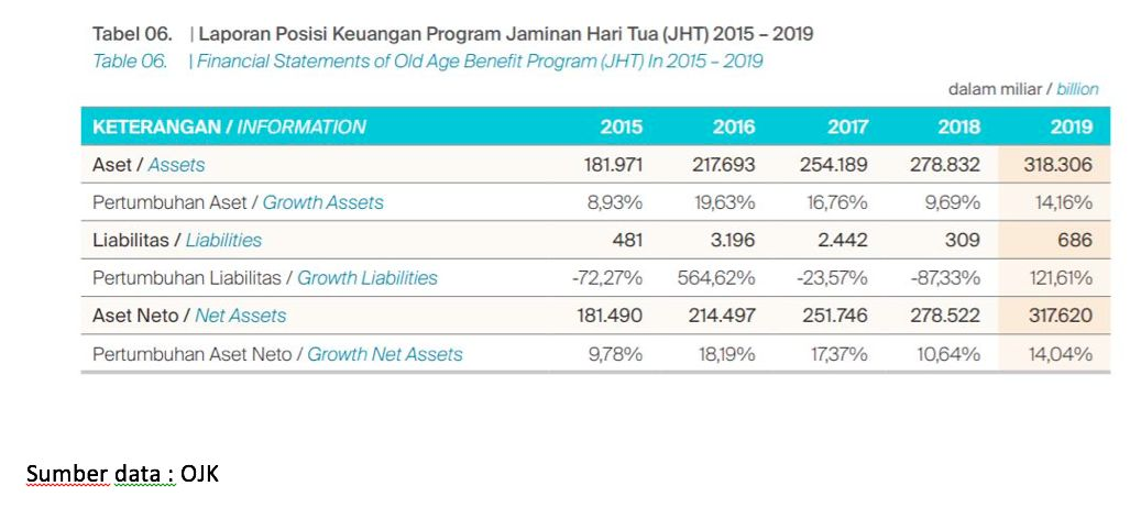 Tabel 1, Posisi Keuangan JHT
