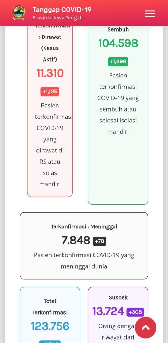 Update Corona di Jateng 28 Januari 2021: 11.310 kasus aktif atau pasien Corona yang dirawat di RS atau isolasi mandiri, 104.598 pasien sembuh, dan 7.848 pasien meninggal.