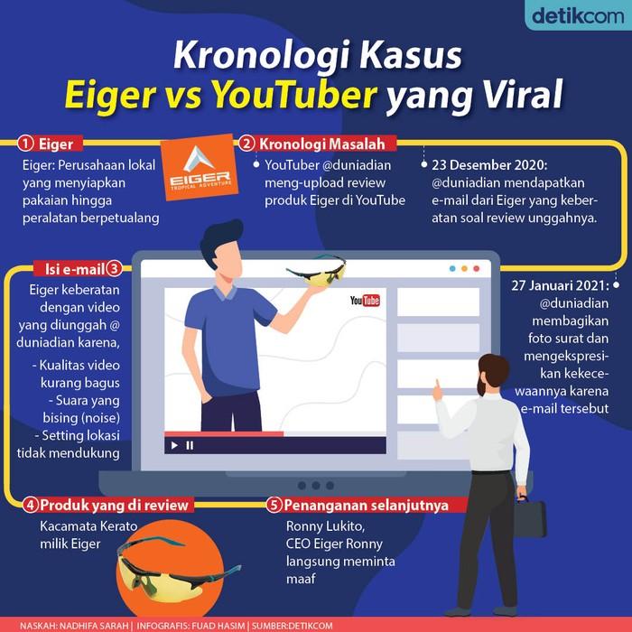 Infografis perseteruan Eiger Vs YouTuber