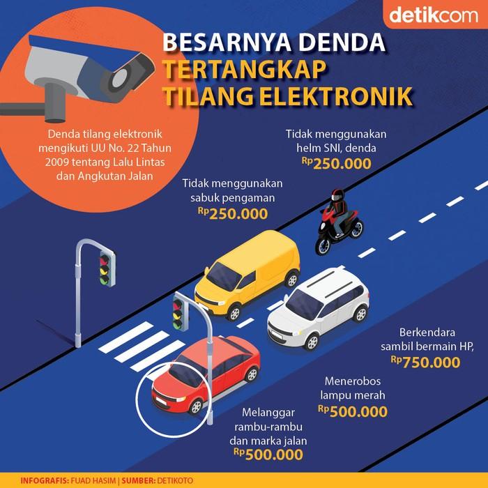 Infografis Denda Tilang Elektronik