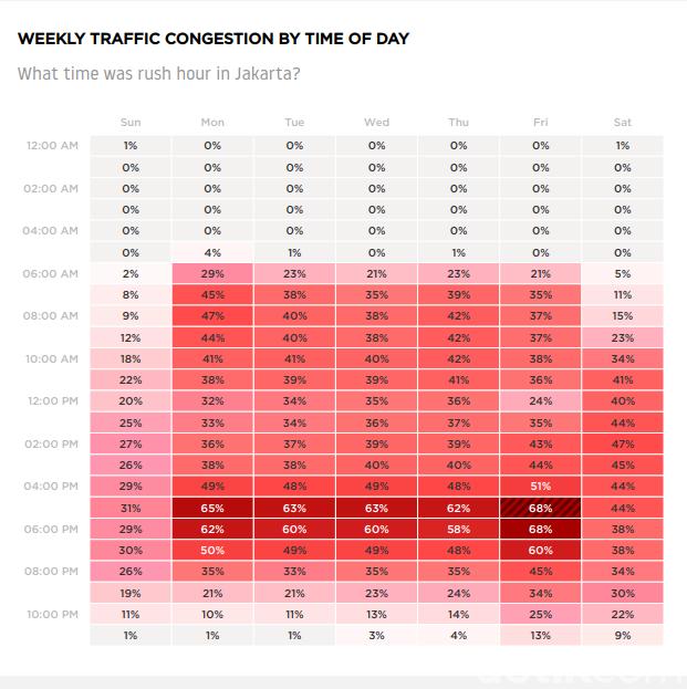 Data Kemacetan di Jakarta Berdasarkan Jam
