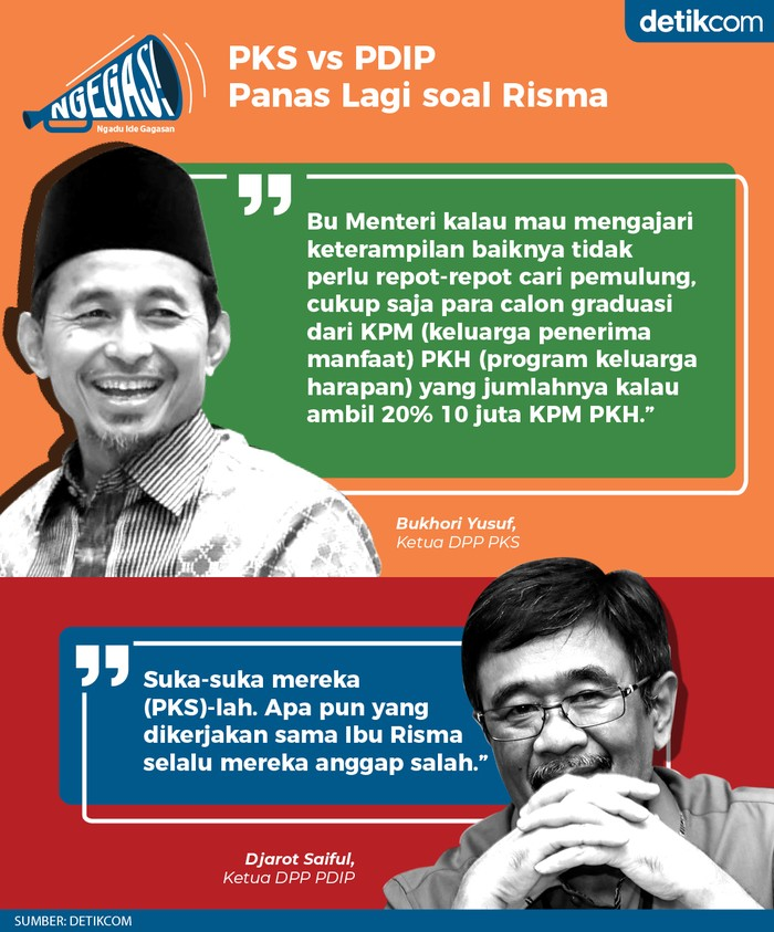PKS vs PDIP soal Risma Undang Juru Masak untuk Latih Pemulung (Dok. Tim Infografis detikcom)