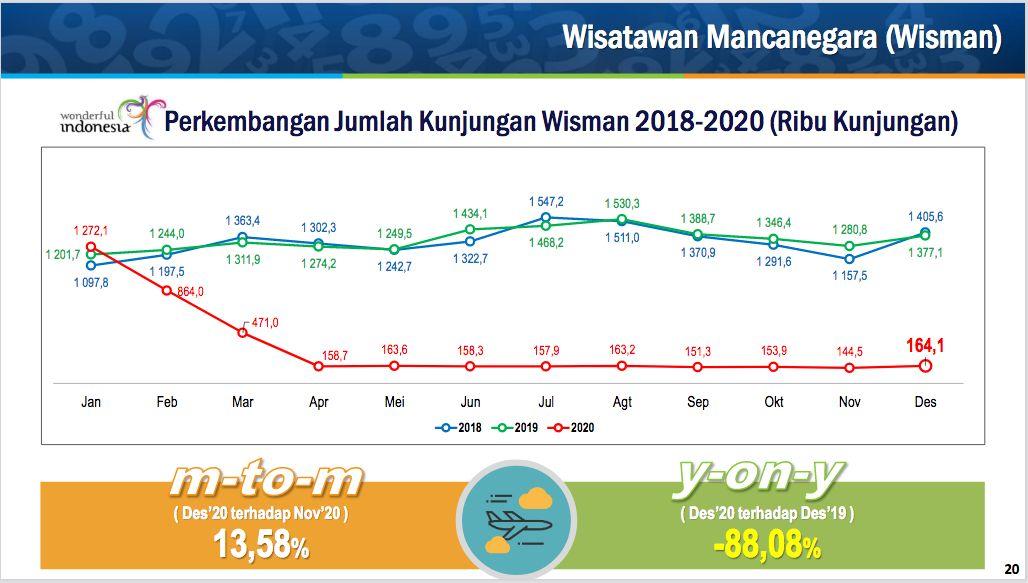 Jumlah Turis Asing 2020 BPS