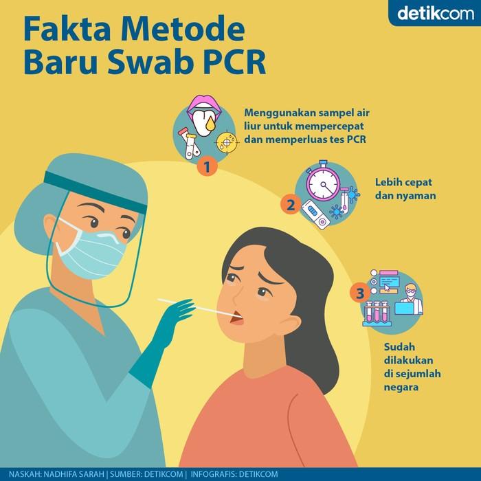 Swab Test PCR