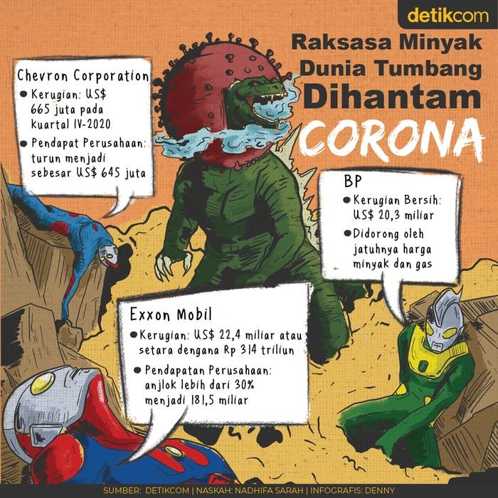 Corona Hajar Perusahaan Minyak Raksasa