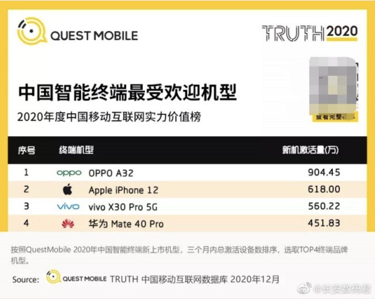 Smartphone terlaris 4 teratas di China untuk Q4 2020 (Doc: Quest Mobile)