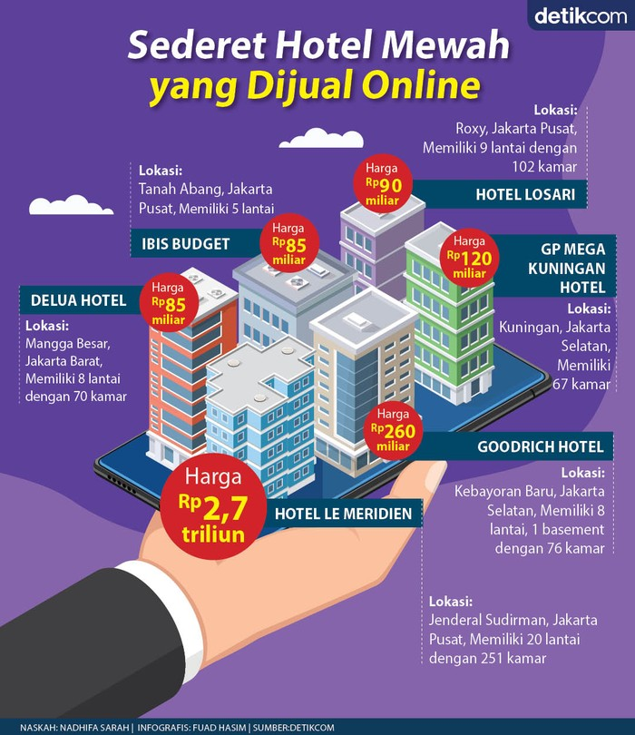 Hotel Dijual Online