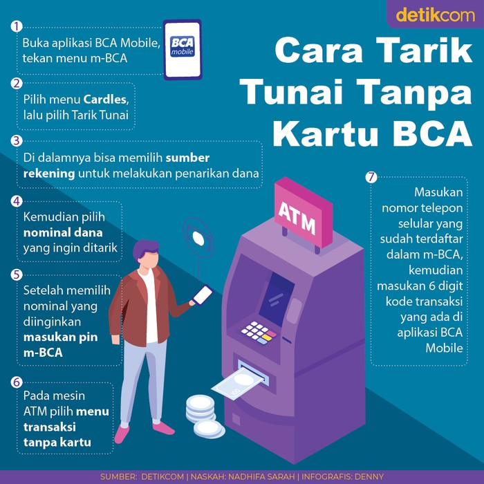 Infografis cara tarik tunai tanpa kartu BCA