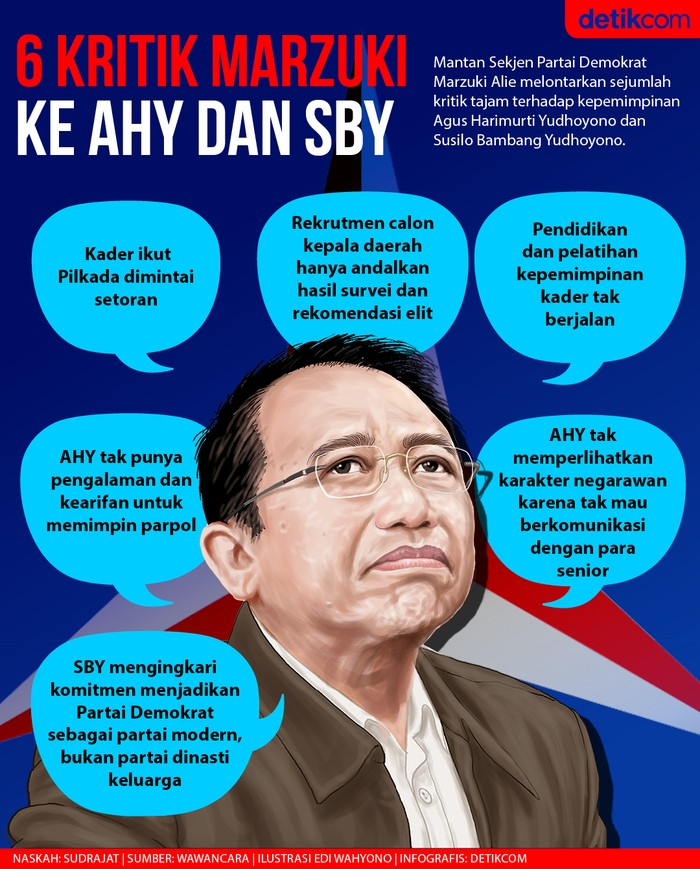 Enam kritik Marzuki Alie ke AHY dan SBY