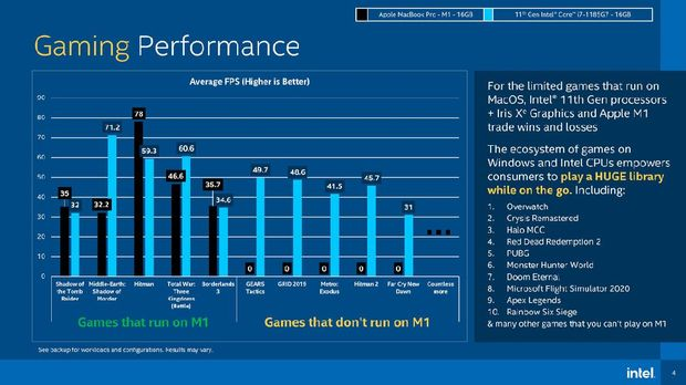 Hasil benchmark Intel Core i7 lawan Apple M1