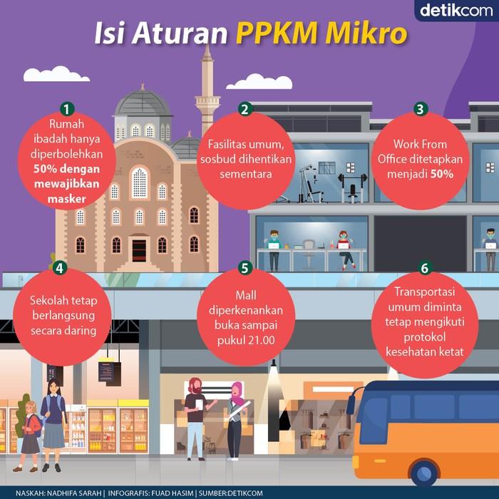 Aturan PPKM Mikro