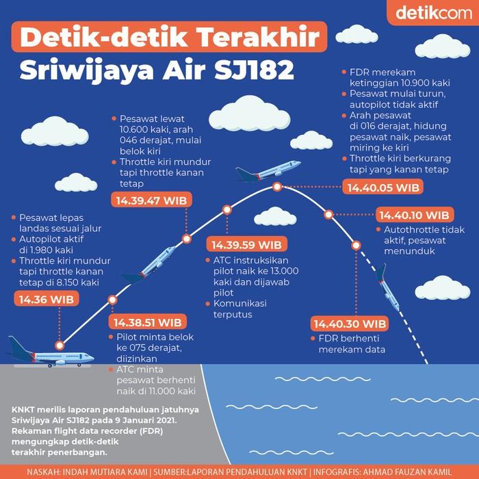 Infografis Kecelakaan Sriwijaya Air SJ182