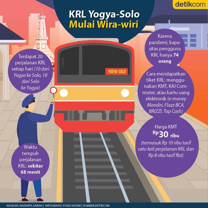 KRL Yogya-Solo