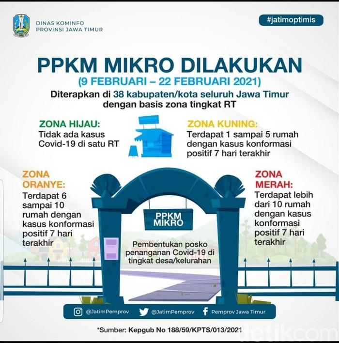 PPKM Berskala Mikro Akan Digelar di Jatim