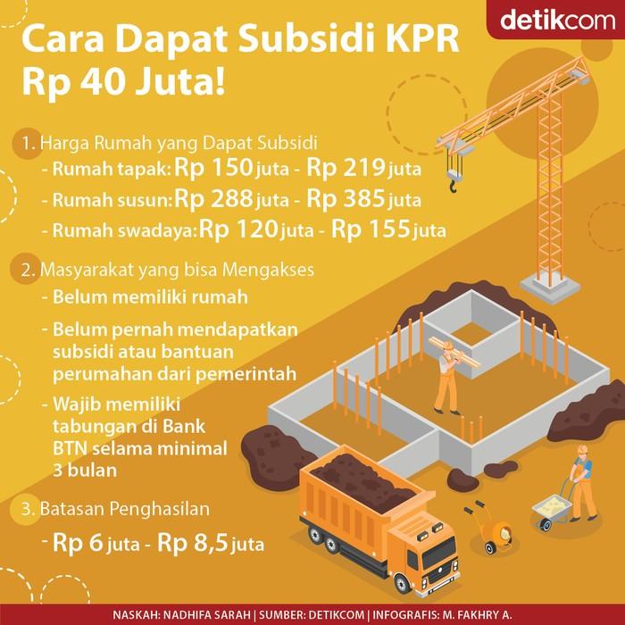 Subsidi KPR