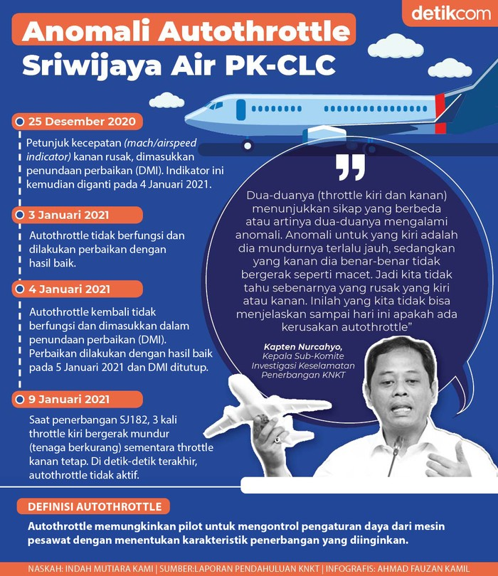 Infografis Anomali Autothrottle Sriwijaya Air