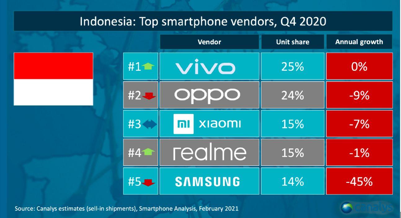 Pasar Smartphone RI kuartal IV-2020