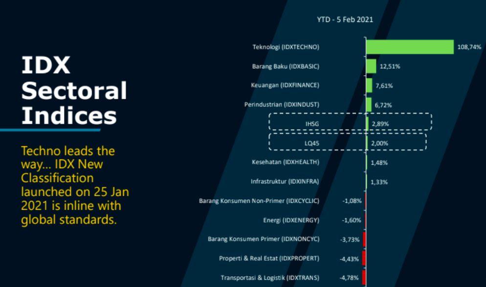 11 Indeks Sektoral Terbaru