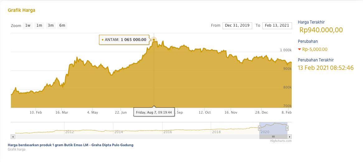 Begini Pergerakan Harga Emas Antam yang Jauhi Rp 1 Juta