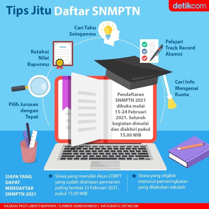 Infografis Tips Jitu Daftar SNMPTN