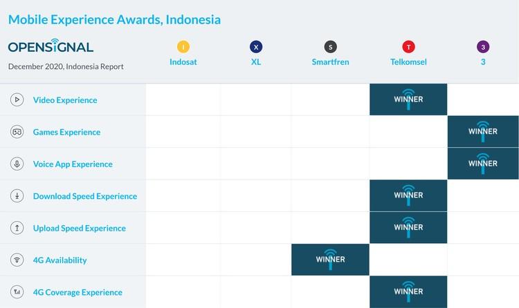 Opensignal menerbitkan laporan terkait operator selule terbaik di Indonesia per Desember 2020.