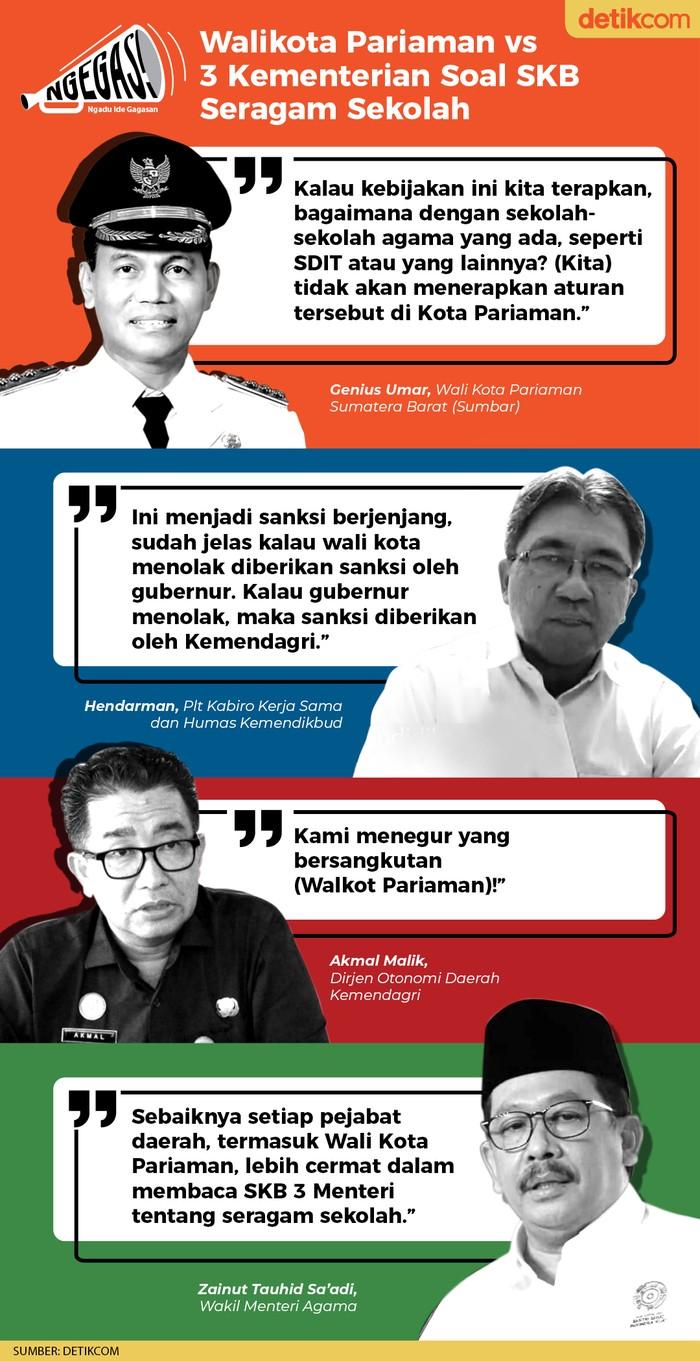 Walikota Pariaman vs 3 Kementerian Soal SKB Seragam Sekolah (Dok. Tim Infografis detikcom)