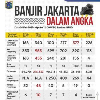 Data banjir DKI Jakarta.