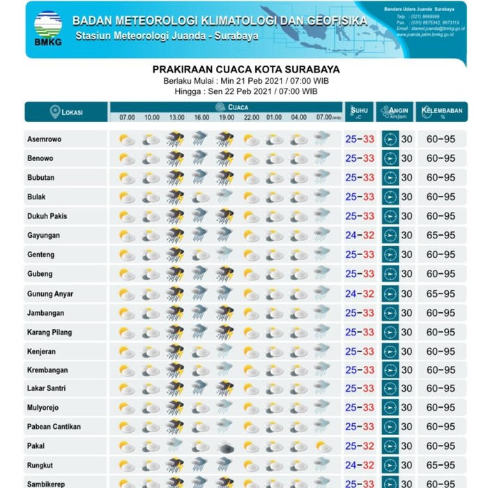 Surabaya diprakirakan akan diguyur hujan disertai petir pada siang hingga malam hari. Namun pagi tadi cenderung cerah dan berawan.
