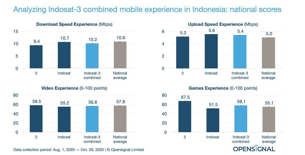 Analisis Opensignal terhadap dampak merger Indosat dan Tri.