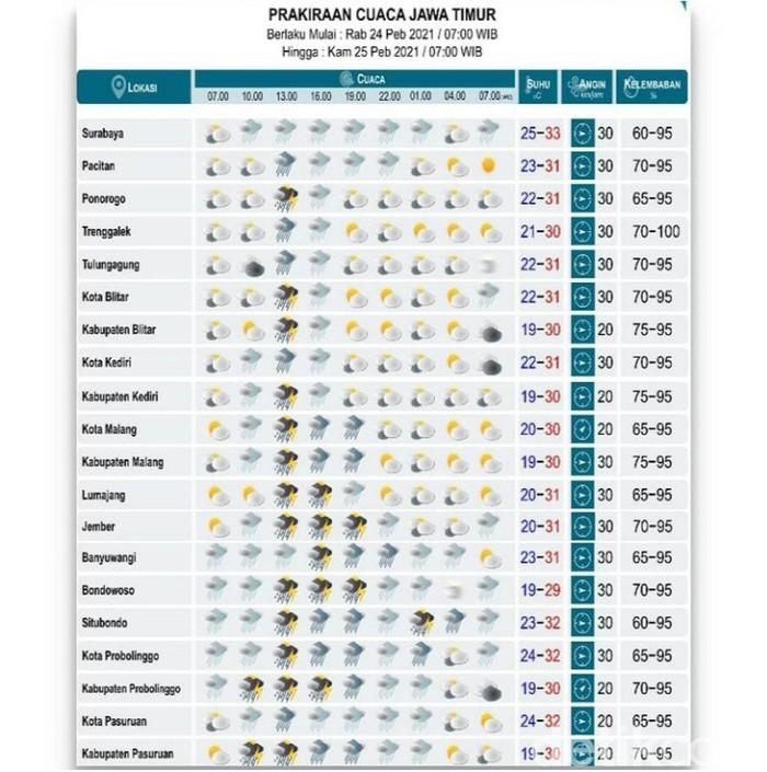 Badan Meteorologi, Klimatologi dan Geofisika (BMKG) Kelas I Juanda mengeluarkan prakiraan cuaca hari ini, Rabu (24/2) untuk kabupaten/kota di Jawa Timur.
