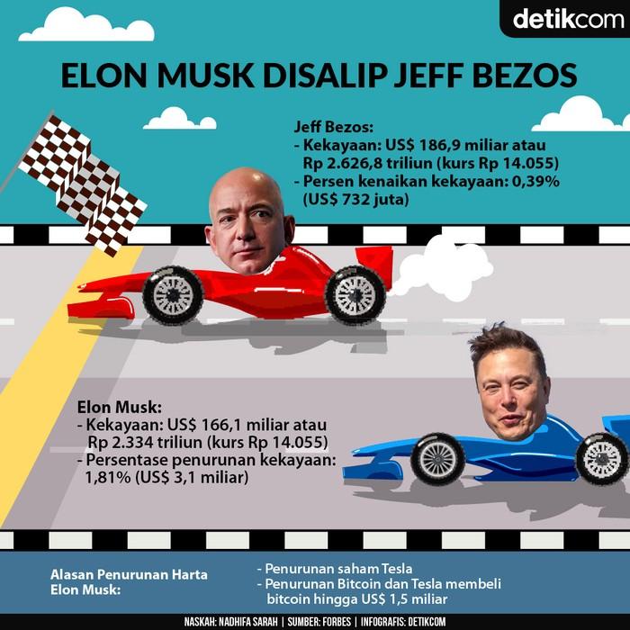 Infografis Elon Musk dan Jeff Bezos