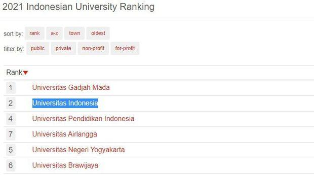 Peringkat universitas terbaik di Indonesia versi 4ICU UniRank