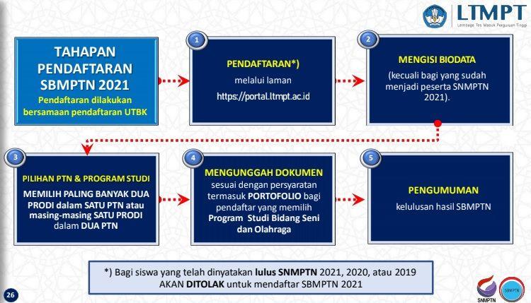 Tahap SBMPTN 2021