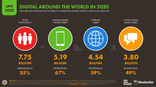 Digital 2020 Global Overview Report