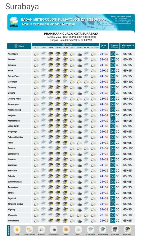 BMKG Juanda Surabaya memprakirakan akan diguyur hujan lebat disertai petir pada siang hingga malam ini