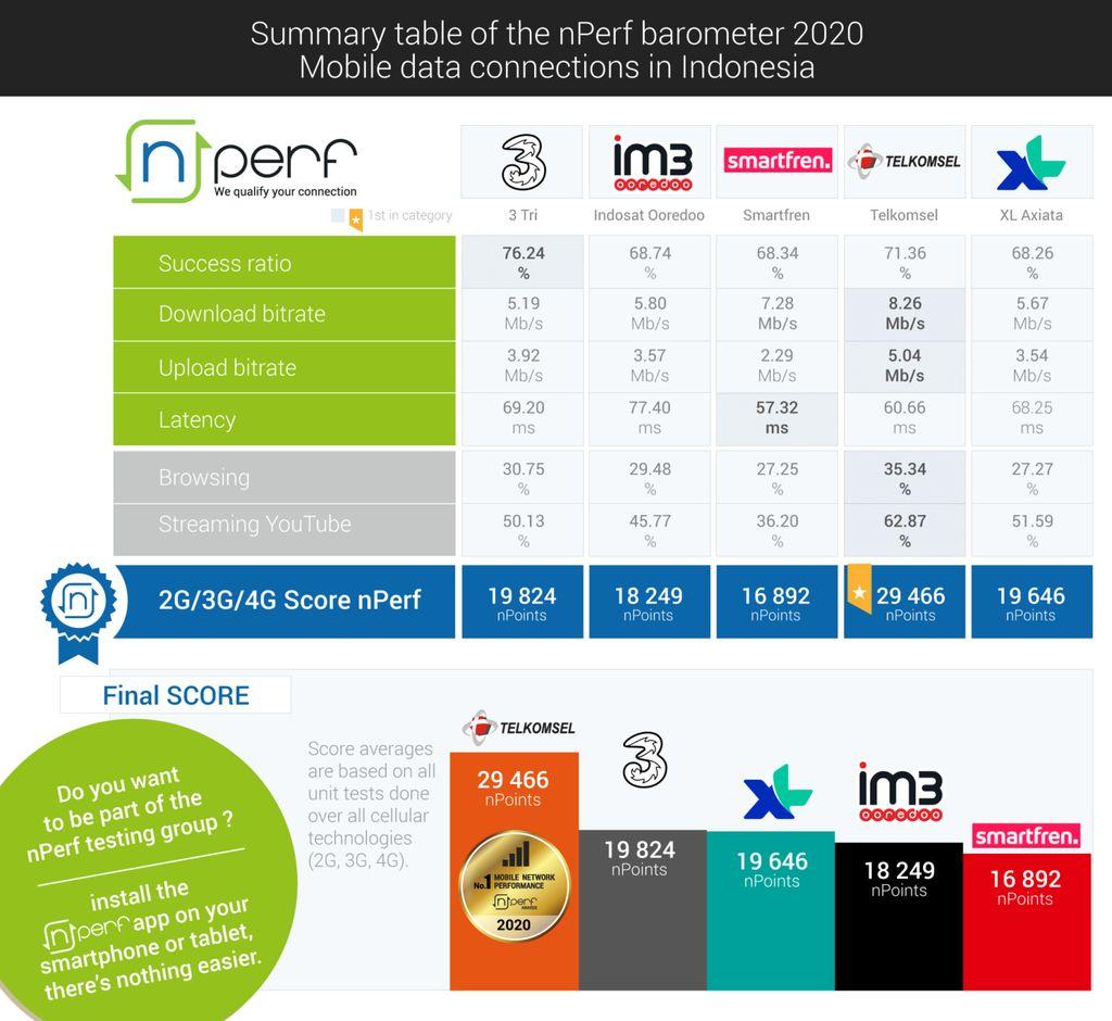 nPerf melakukan survei performa koneksi internet operator seluler Indonesia.