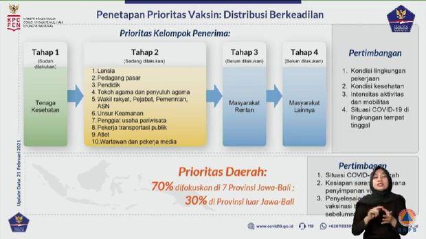 Penetapan Prioritas Vaksinasi COVID-19