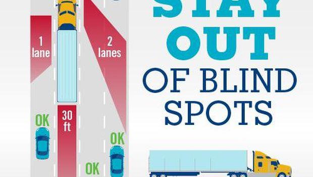 Blindspot saat berkendara dekat truk