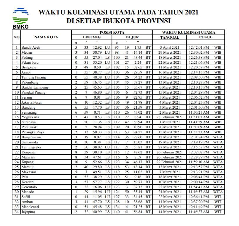 Jadwal hari tanpa bayangan tahun 2021 di masing-masing ibukota provinsi