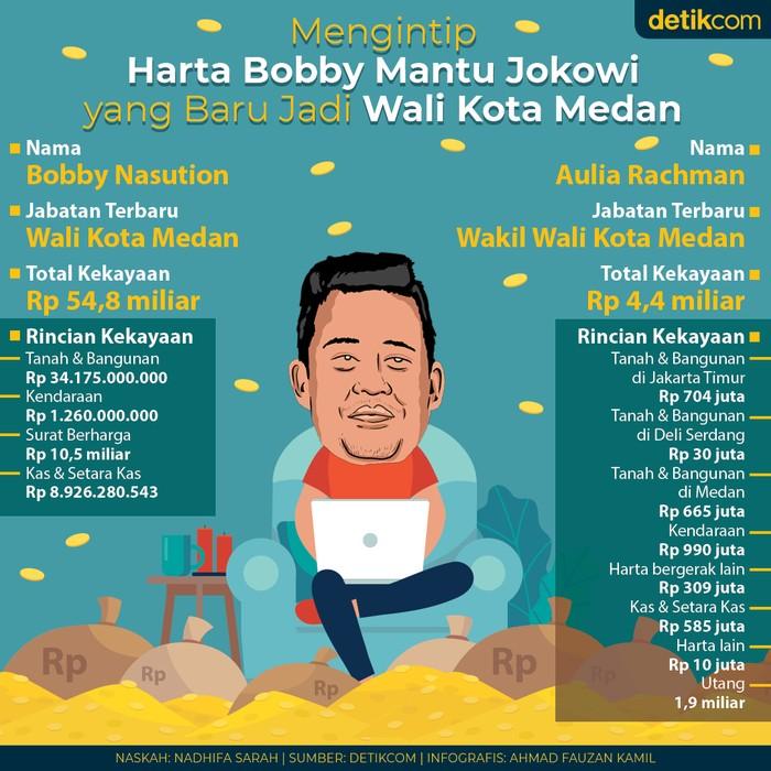 Harta Bobby Mantu Jokowi