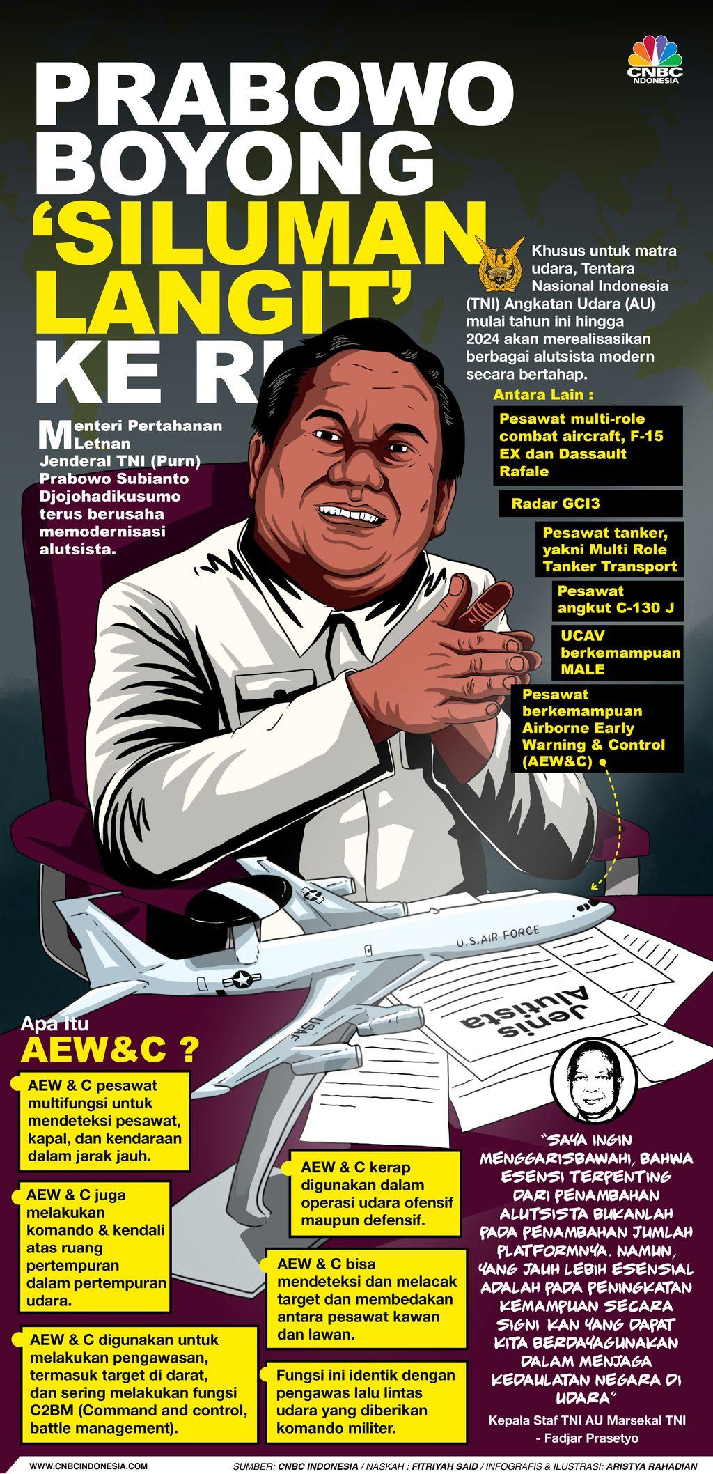 Infografis/Prabowo Boyong 'Siluman Langit' ke RI/Aristya Rahadian