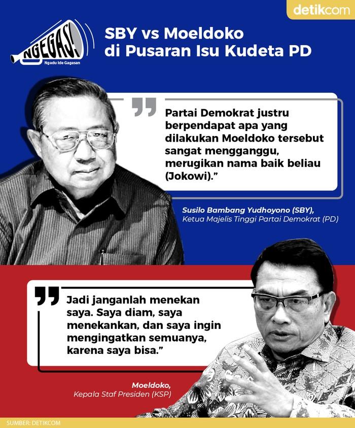 SBY vs Moeldoko soal Pusaran Isu Kudeta PD (Tim Infografis detikcom)